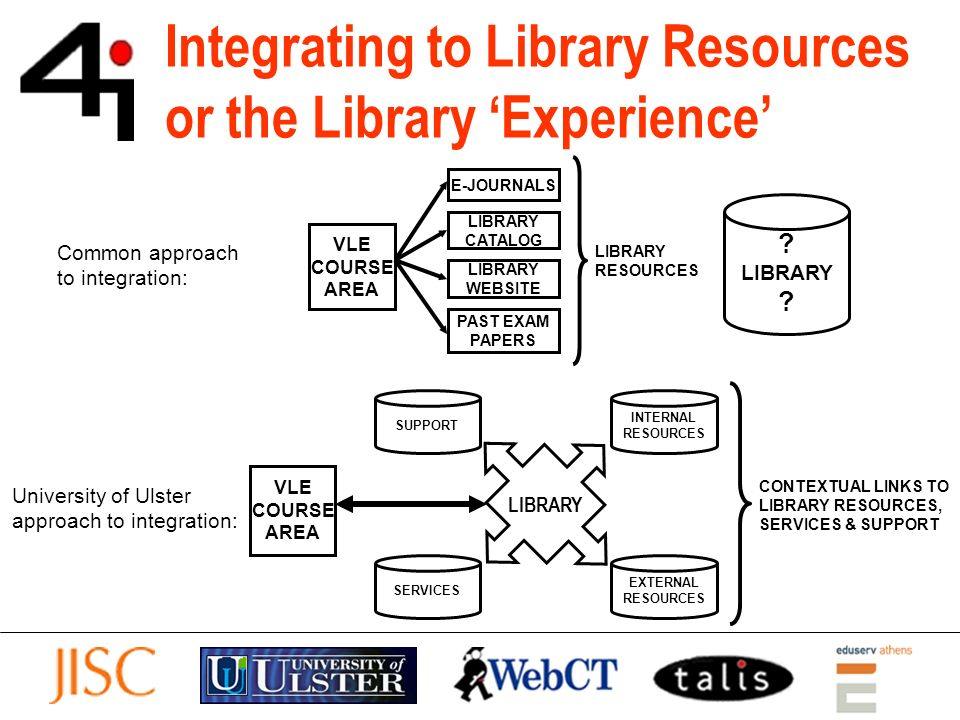 SS: Library Borrower Services User can view account details and avail of self-service options in Library catalogue (Talis) without having to enter additional credentials