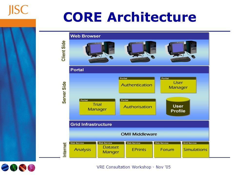 VRE Consultation Workshop - Nov 05 CORE Architecture