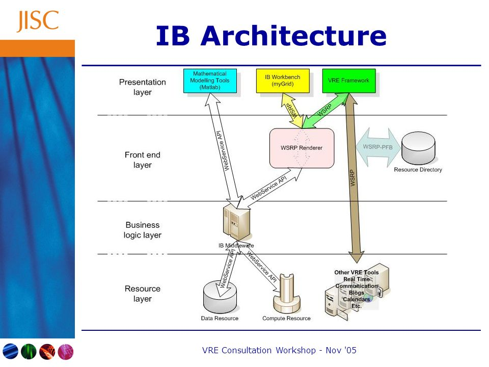 VRE Consultation Workshop - Nov 05 IB Architecture