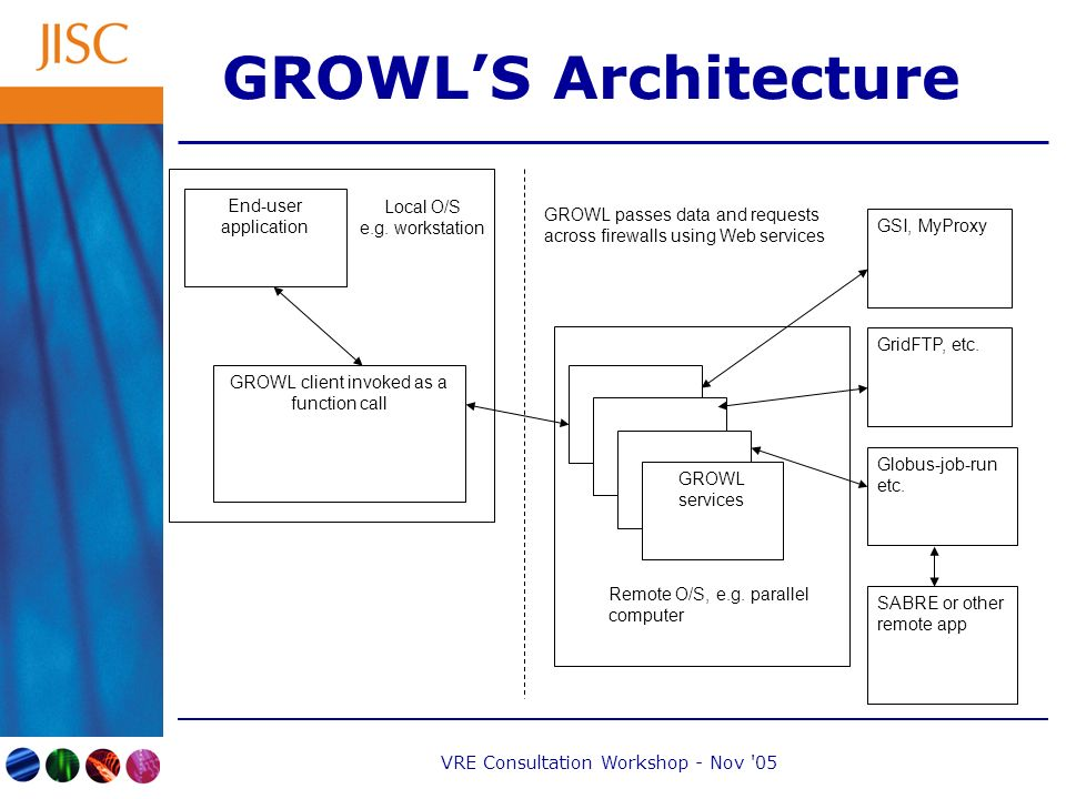 VRE Consultation Workshop - Nov 05 GROWLS Architecture End-user application GROWL client invoked as a function call GROWL services Local O/S e.g.