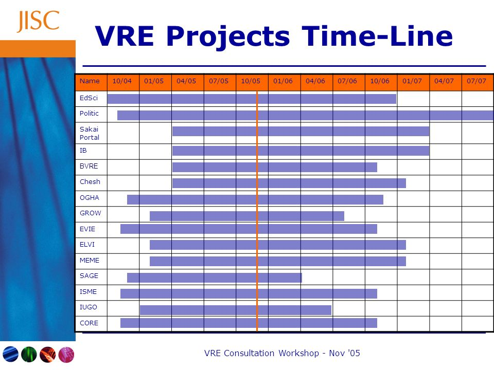 VRE Consultation Workshop - Nov 05 VRE Projects Time-Line Name10/0401/0504/0507/0510/0501/0604/0607/0610/0601/0704/0707/07 EdSci Politic Sakai Portal IB BVRE Chesh OGHA GROW EVIE ELVI MEME SAGE ISME IUGO CORE