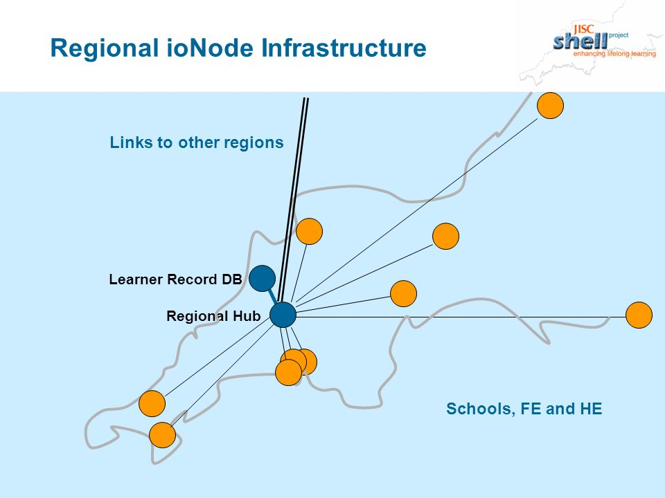 Learner Record DB Regional Hub Regional ioNode Infrastructure Links to other regions Schools, FE and HE