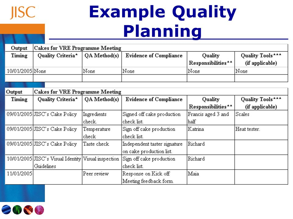 Example Quality Planning