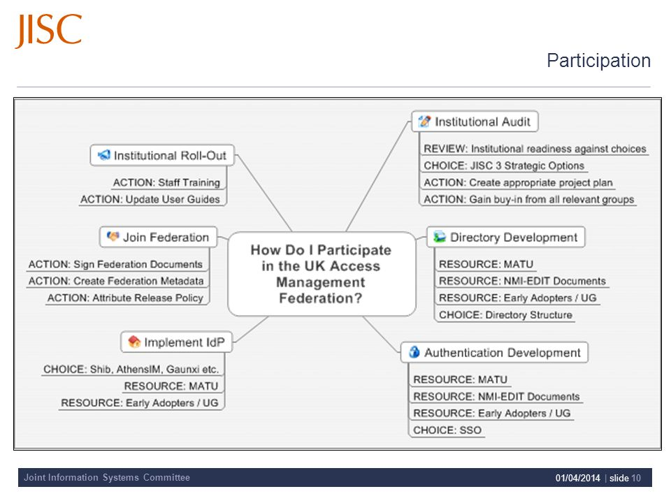Joint Information Systems Committee 01/04/2014 | slide 10 Participation