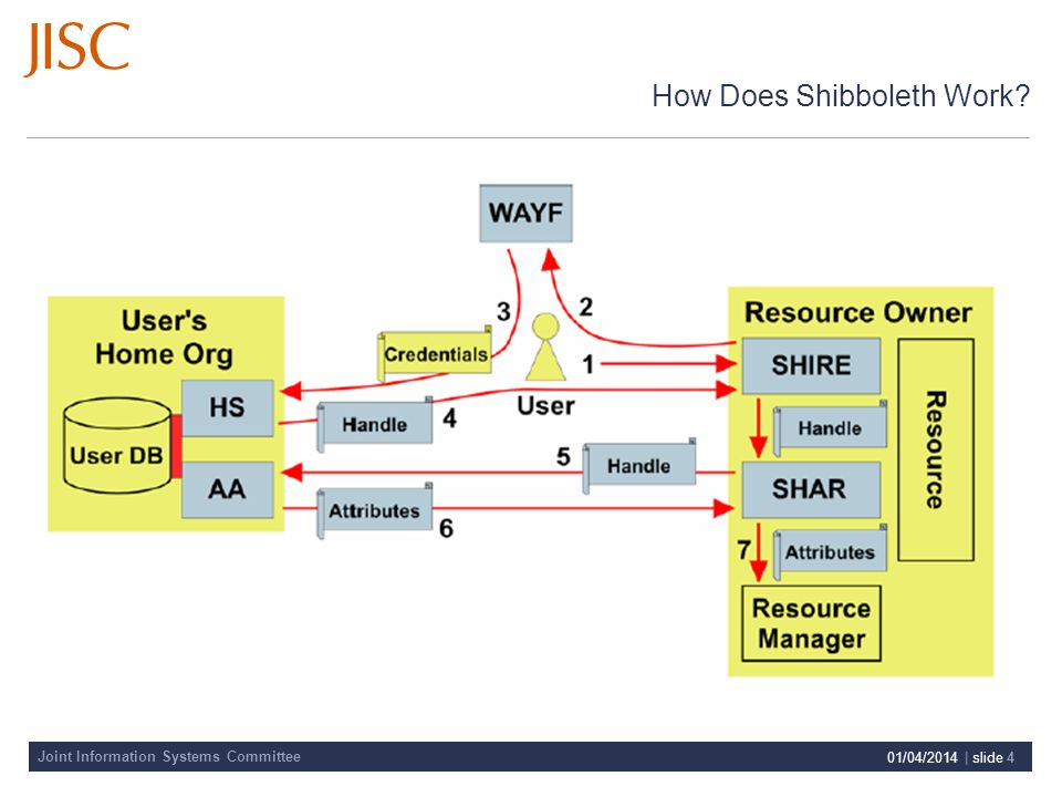 Joint Information Systems Committee 01/04/2014 | slide 4 How Does Shibboleth Work