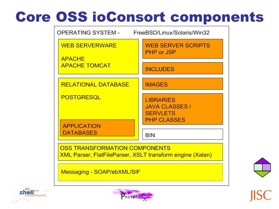 Core OSS ioConsort components