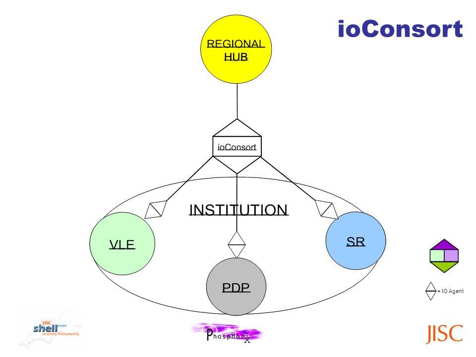 = IO Agent ioConsort