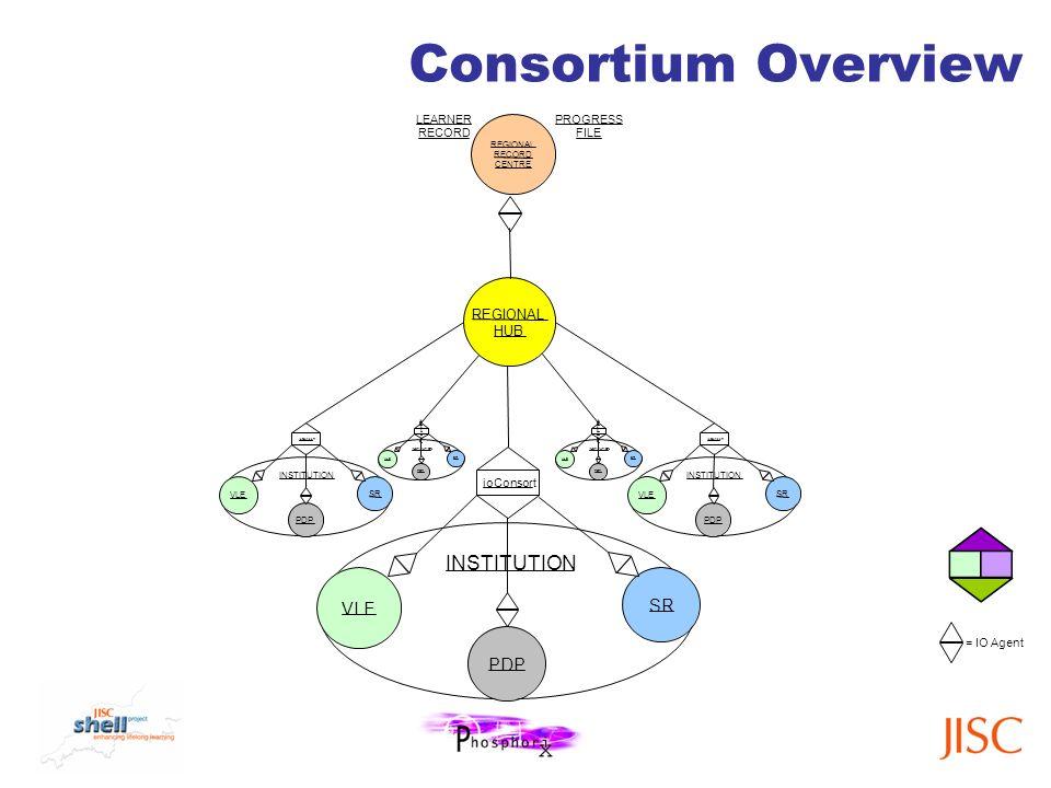 = IO Agent Consortium Overview