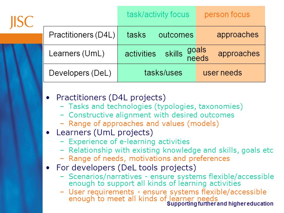 Supporting further and higher education learner focused person focustask/activity focus tasks outcomes approaches tasks/usesuser needs Practitioners (D4L) Learners (UmL) Developers (DeL) Practitioners (D4L projects) –Tasks and technologies (typologies, taxonomies) –Constructive alignment with desired outcomes –Range of approaches and values (models) Learners (UmL projects) –Experience of e-learning activities –Relationship with existing knowledge and skills, goals etc –Range of needs, motivations and preferences For developers (DeL tools projects) –Scenarios/narratives - ensure systems flexible/accessible enough to support all kinds of learning activities –User requirements - ensure systems flexible/accessible enough to meet all kinds of learner needs activities goals approaches needs skills