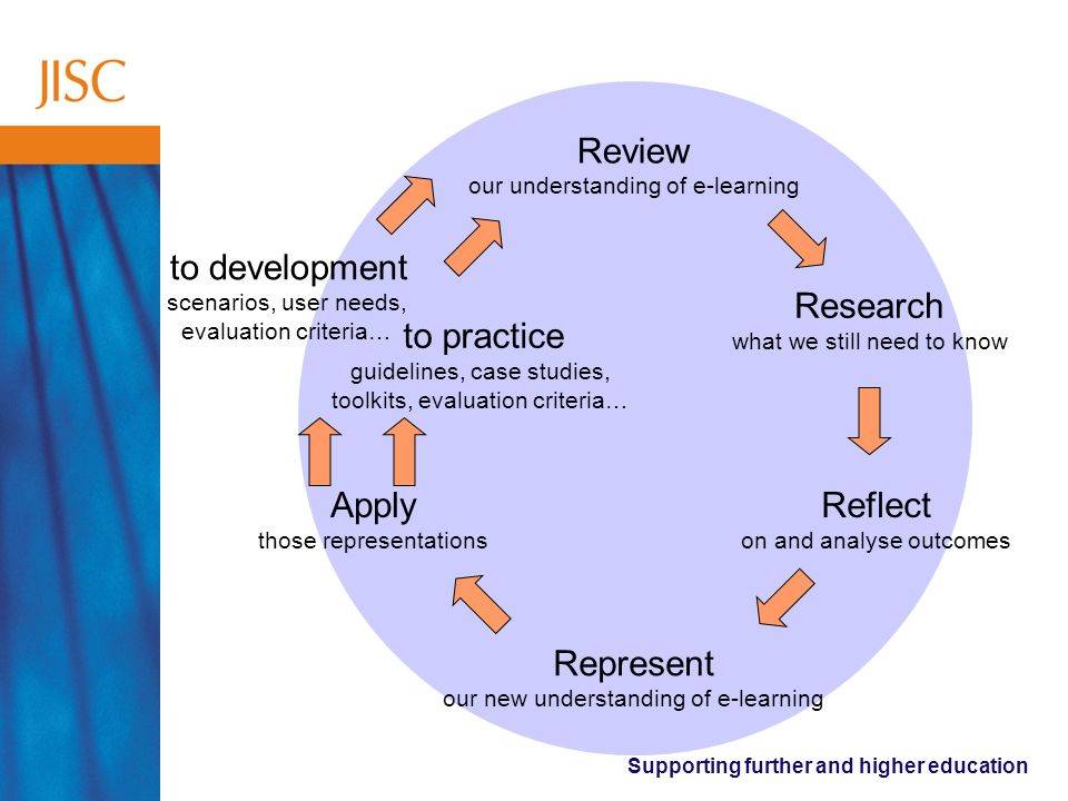Supporting further and higher education Review our understanding of e-learning Research what we still need to know Reflect on and analyse outcomes Represent our new understanding of e-learning Apply those representations to development scenarios, user needs, evaluation criteria… to practice guidelines, case studies, toolkits, evaluation criteria…