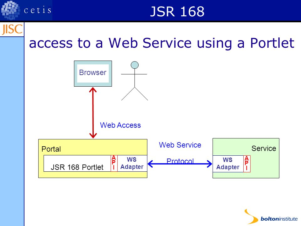 JSR 168 access to a Web Service using a Portlet Portal JSR 168 Portlet WS Adapter APIAPI Service WS Adapter APIAPI Web Service Protocol Web Access Browser
