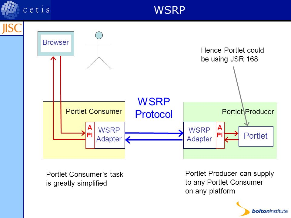 WSRP Portlet Producer Portlet Consumer WSRP Adapter A PI WSRP Adapter A PI WSRP Protocol Portlet Browser Portlet Consumers task is greatly simplified Portlet Producer can supply to any Portlet Consumer on any platform Hence Portlet could be using JSR 168