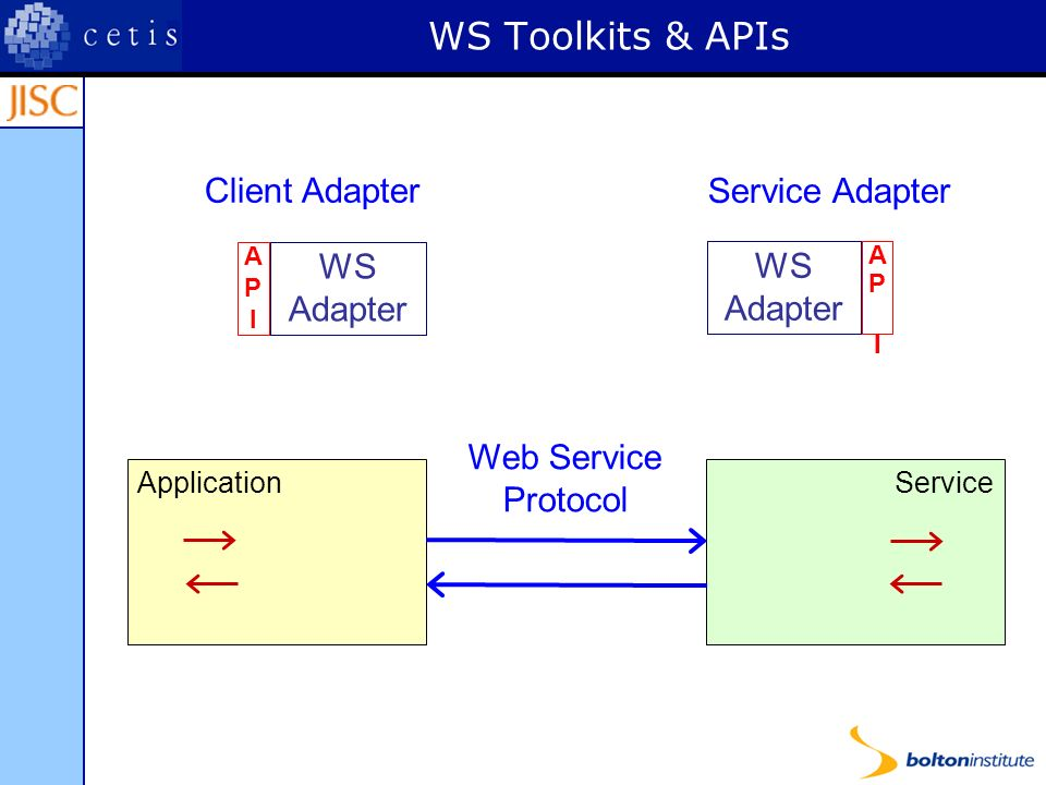 WS Toolkits & APIs WS Adapter APIAPI Application WS Adapter APIAPI Service WS Adapter APIAPI Web Service Protocol Client Adapter Service Adapter WS Adapter APIAPI