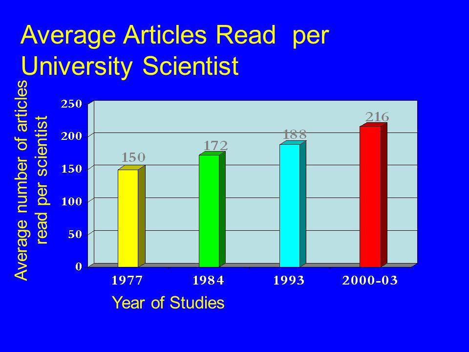 Average Articles Read per University Scientist Average number of articles read per scientist Year of Studies