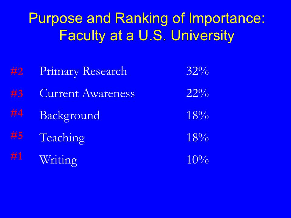 Primary Research32% Current Awareness22% Background18% Teaching18% Writing10% #2 #3 #4 #5 #1 Purpose and Ranking of Importance: Faculty at a U.S. Univ