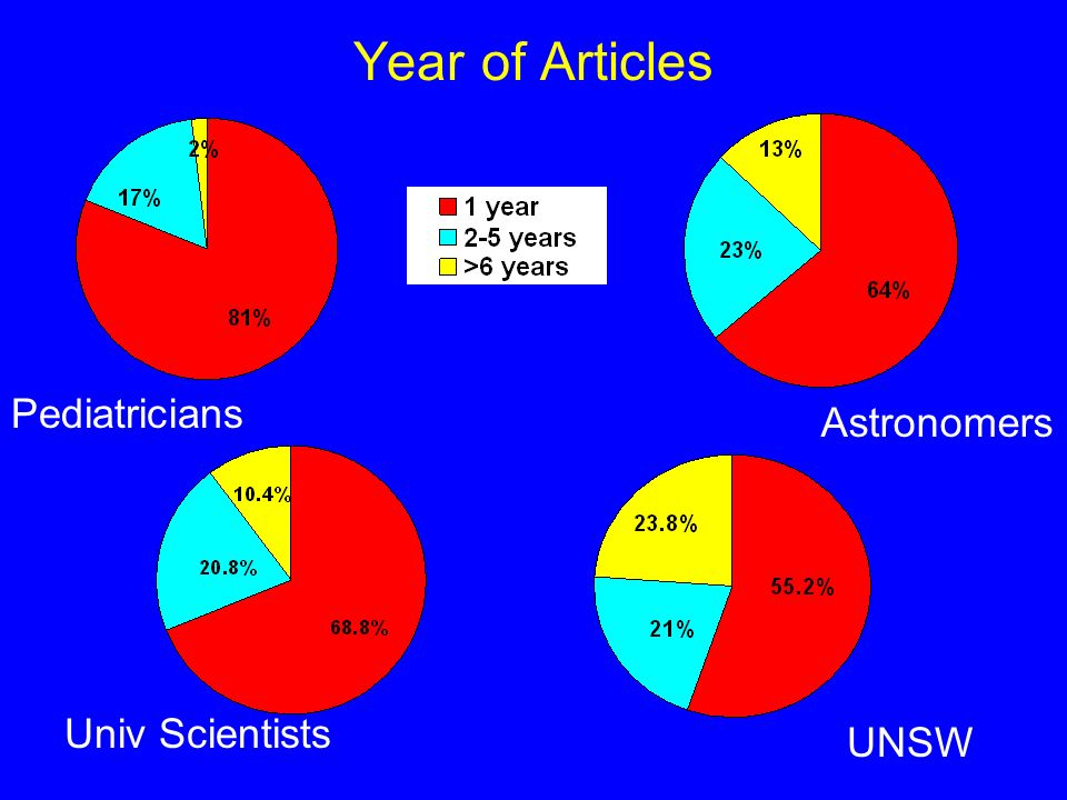 Year of Articles Pediatricians Univ Scientists UNSW Astronomers