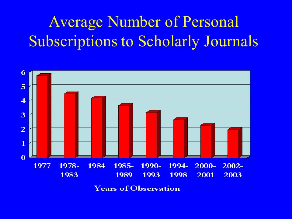 Average Number of Personal Subscriptions to Scholarly Journals