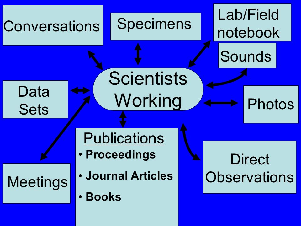 Scientists Working Photos Data Sets Direct Observations Sounds Conversations Meetings Publications Specimens Lab/Field notebook Proceedings Journal Articles Books