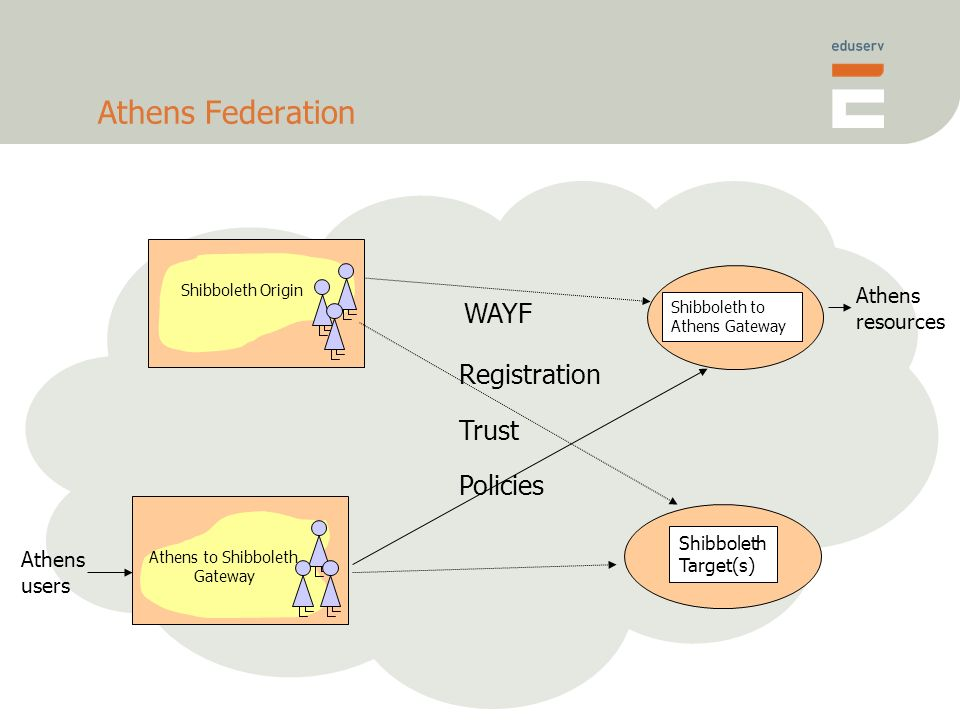Athens Federation Athens to Shibboleth Gateway Shibboleth Origin Shibboleth to Athens Gateway Athens resources Shibboleth Target(s) Athens users Registration Trust Policies WAYF