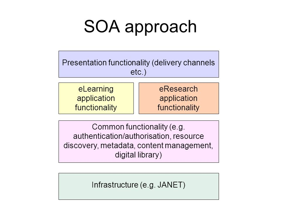 SOA approach Presentation functionality (delivery channels etc.) Common functionality (e.g. authentication/authorisation, resource discovery, metadata