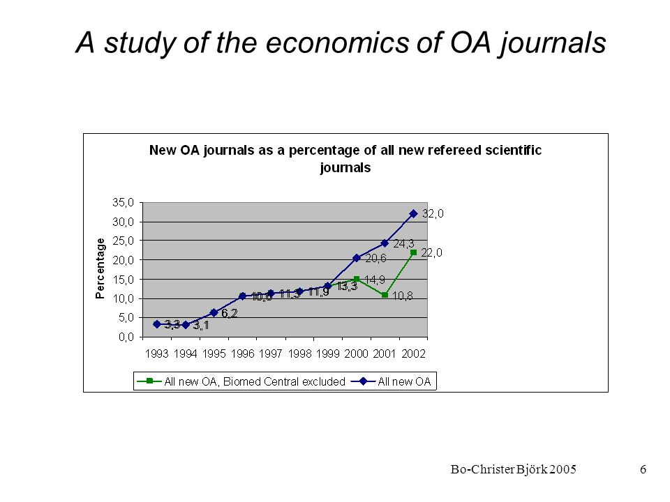 Bo-Christer Björk 20056 A study of the economics of OA journals