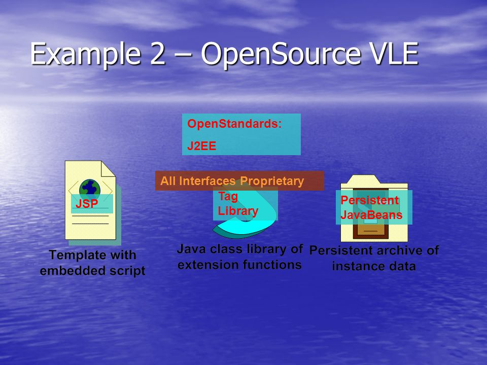 Example 2 – OpenSource VLE JSP Tag Library Persistent JavaBeans OpenStandards: J2EE All Interfaces Proprietary