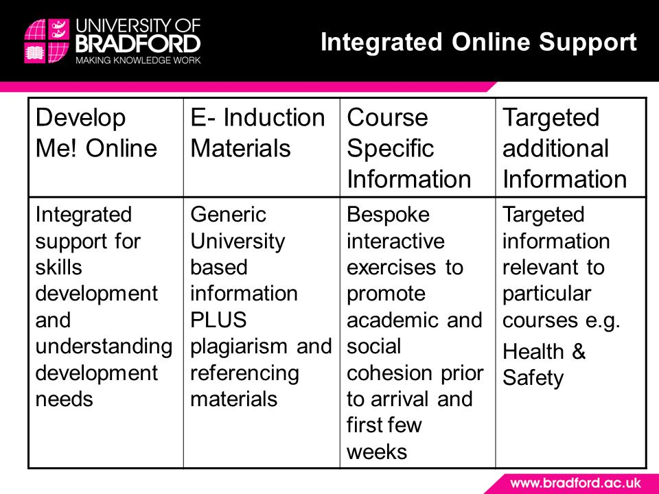 Future support (2008 onwards) Develop Me! Online E- Induction Materials Course Specific Information Targeted additional Information Integrated support