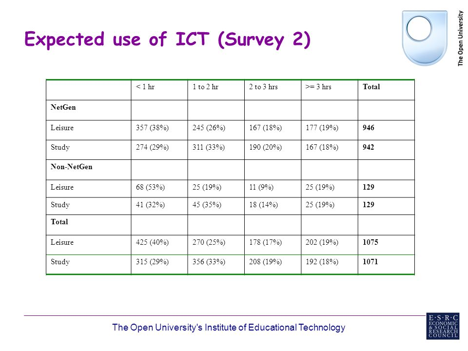 The Open University s Institute of Educational Technology Expected use of ICT (Survey 2) < 1 hr1 to 2 hr2 to 3 hrs>= 3 hrsTotal NetGen Leisure357 (38%)245 (26%)167 (18%)177 (19%)946 Study274 (29%)311 (33%)190 (20%)167 (18%)942 Non-NetGen Leisure68 (53%)25 (19%)11 (9%)25 (19%)129 Study41 (32%)45 (35%)18 (14%)25 (19%)129 Total Leisure425 (40%)270 (25%)178 (17%)202 (19%)1075 Study315 (29%)356 (33%)208 (19%)192 (18%)1071