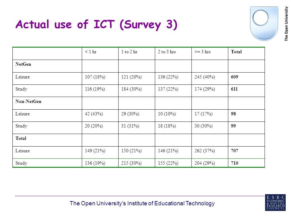 The Open University s Institute of Educational Technology Actual use of ICT (Survey 3) < 1 hr1 to 2 hr2 to 3 hrs>= 3 hrsTotal NetGen Leisure107 (18%)121 (20%)136 (22%)245 (40%)609 Study116 (19%)184 (30%)137 (22%)174 (29%)611 Non-NetGen Leisure42 (43%)29 (30%)10 (10%)17 (17%)98 Study20 (20%)31 (31%)18 (18%)30 (30%)99 Total Leisure149 (21%)150 (21%)146 (21%)262 (37%)707 Study136 (19%)215 (30%)155 (22%)204 (29%)710