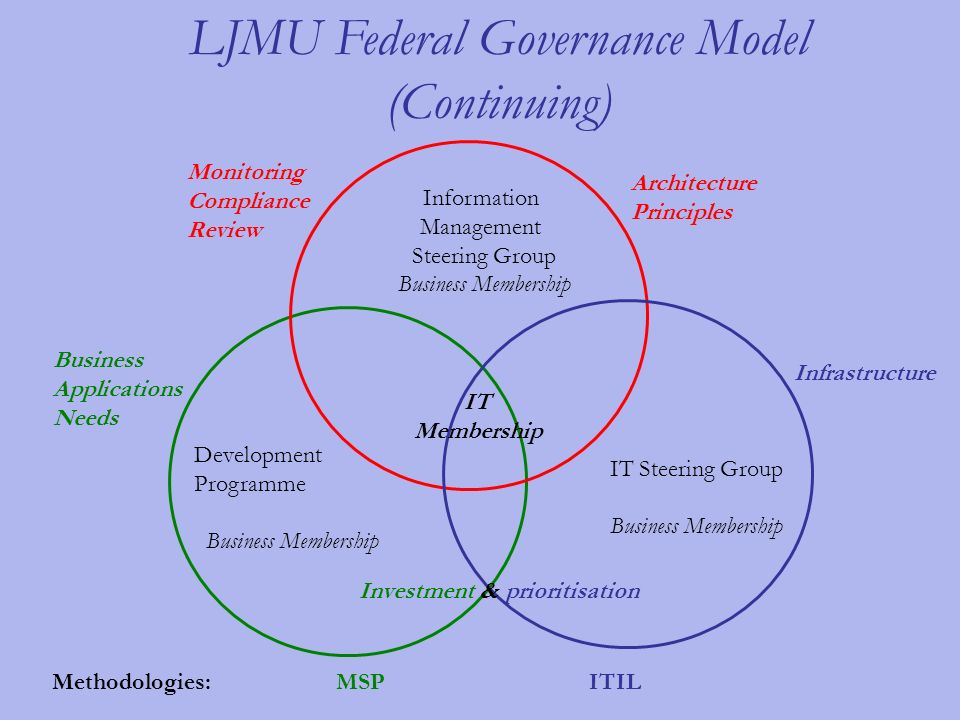 LJMU Federal Governance Model (Continuing) Information Management Steering Group Business Membership Development Programme Business Membership IT Steering Group Business Membership Architecture Principles Infrastructure Business Applications Needs IT Membership Investment & prioritisation Methodologies: MSP ITIL Monitoring Compliance Review