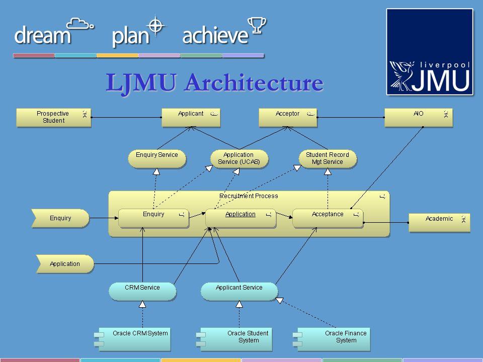 LJMU Architecture