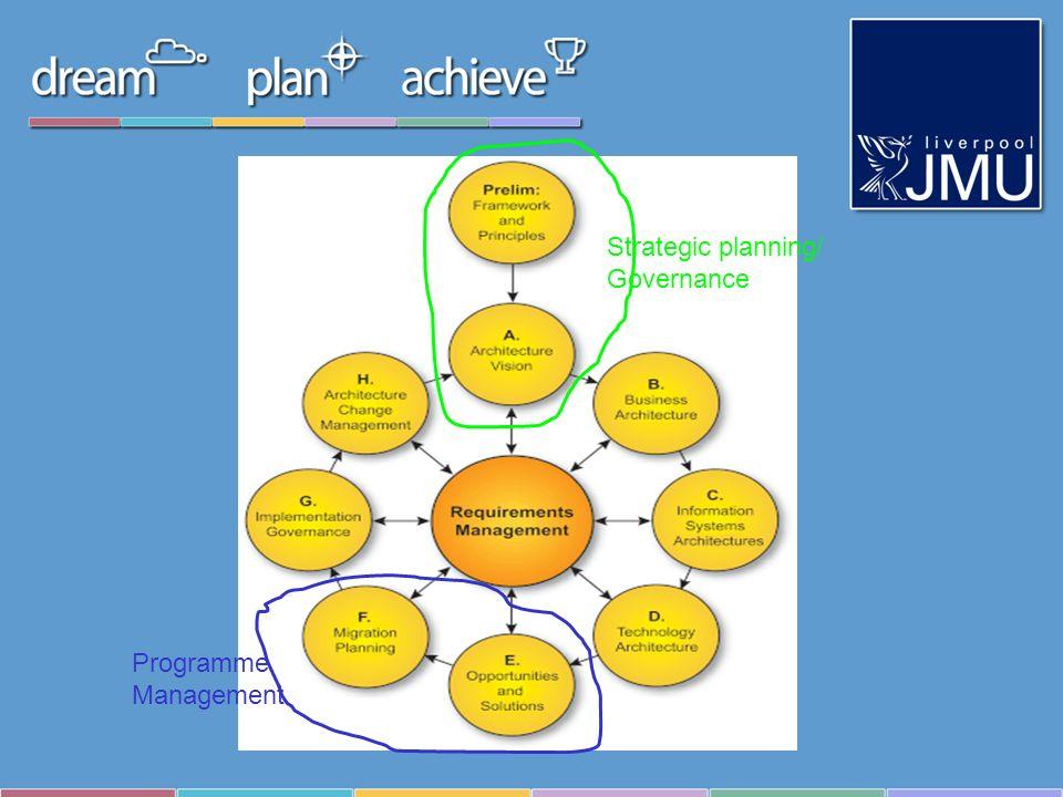 Strategic planning/ Governance Programme Management
