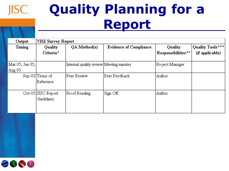 Example Quality Planning – Software Dev