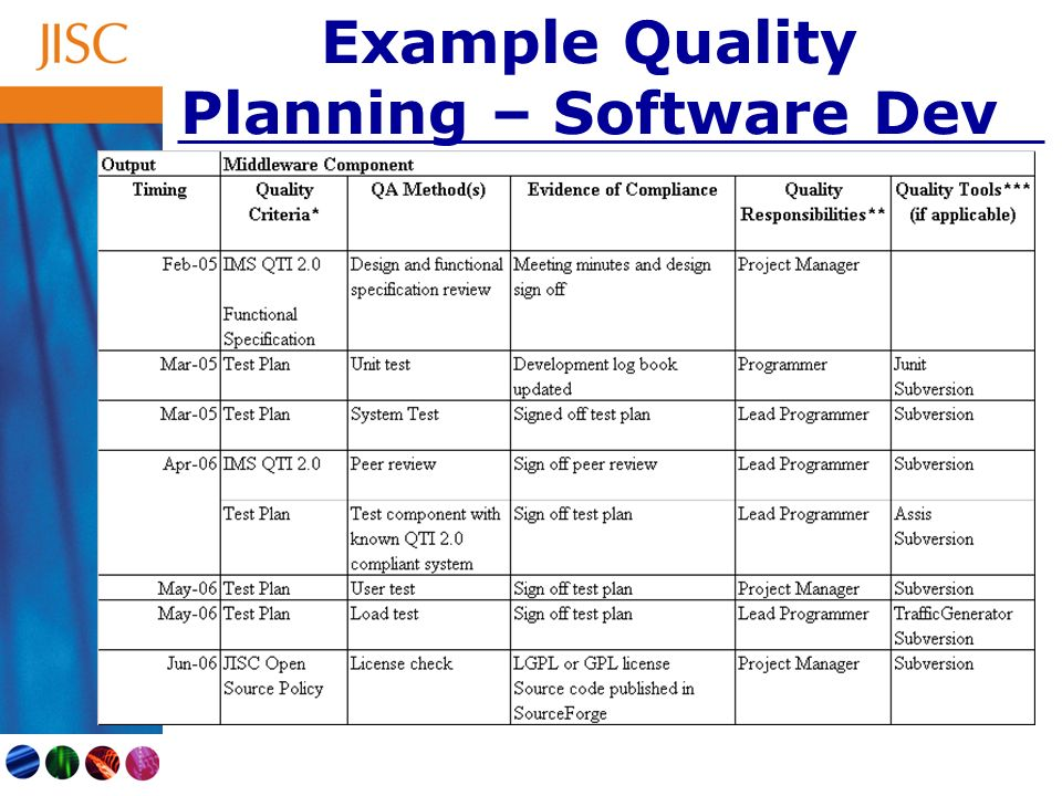 Software Quality Planning Additional Template
