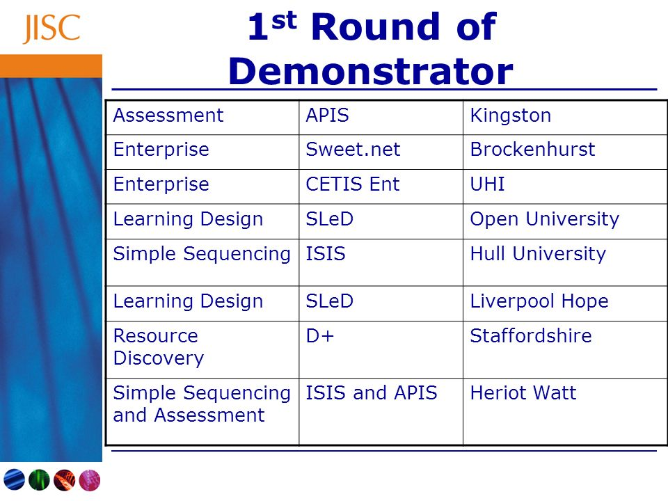 1 st Round of Demonstrator AssessmentAPISKingston EnterpriseSweet.netBrockenhurst EnterpriseCETIS EntUHI Learning DesignSLeDOpen University Simple SequencingISISHull University Learning DesignSLeDLiverpool Hope Resource Discovery D+Staffordshire Simple Sequencing and Assessment ISIS and APISHeriot Watt