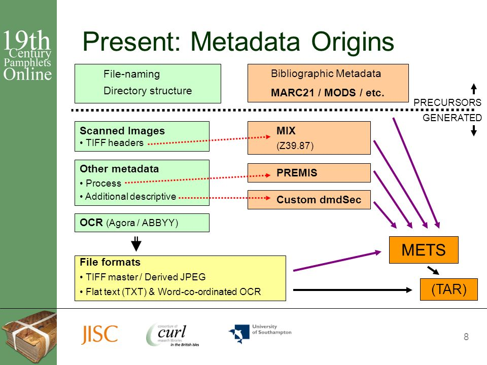 8 Present: Metadata Origins Scanned Images TIFF headers METS OCR (Agora / ABBYY) MIX (Z39.87) File-naming Directory structure (TAR) Other metadata Process Additional descriptive PREMIS Bibliographic Metadata MARC21 / MODS / etc.