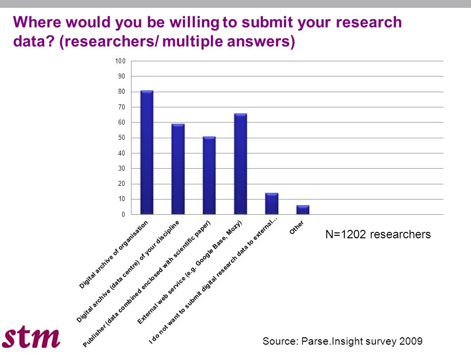 N=1202 researchers Source: Parse.Insight survey 2009 Where would you be willing to submit your research data.