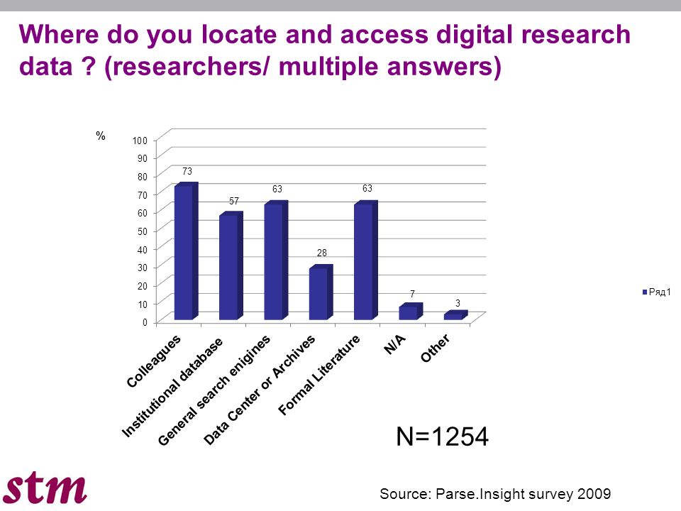 Where do you locate and access digital research data .