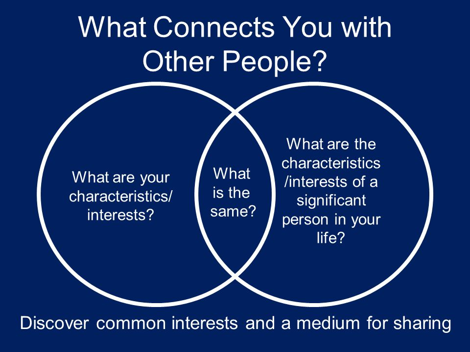 What Connects You with Other People. What are your characteristics/ interests.