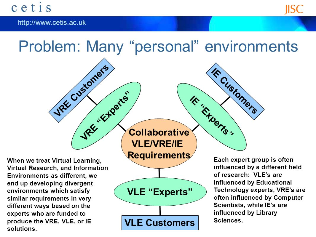 ceti s http://www.cetis.ac.uk c e t i s End users are people too… Collaborative VLE/VRE Requirements VLE Experts Customers VRE Experts Customers IE Experts Customers As painful as it may be, the VRE, VLE, and IE experts must begin to coordinate so that some point in the future, users dont have environments with completely different approaches to the same problem.