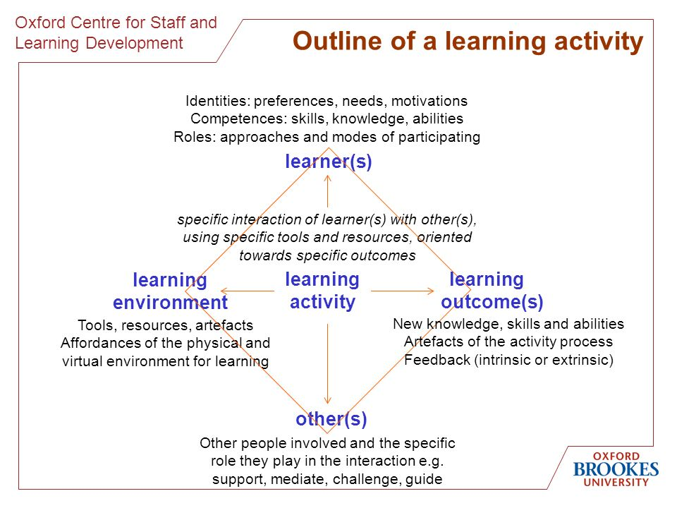 Oxford Centre for Staff and Learning Development Outline of a learning activity Identities: preferences, needs, motivations Competences: skills, knowledge, abilities Roles: approaches and modes of participating Tools, resources, artefacts Affordances of the physical and virtual environment for learning learning environment Other people involved and the specific role they play in the interaction e.g.