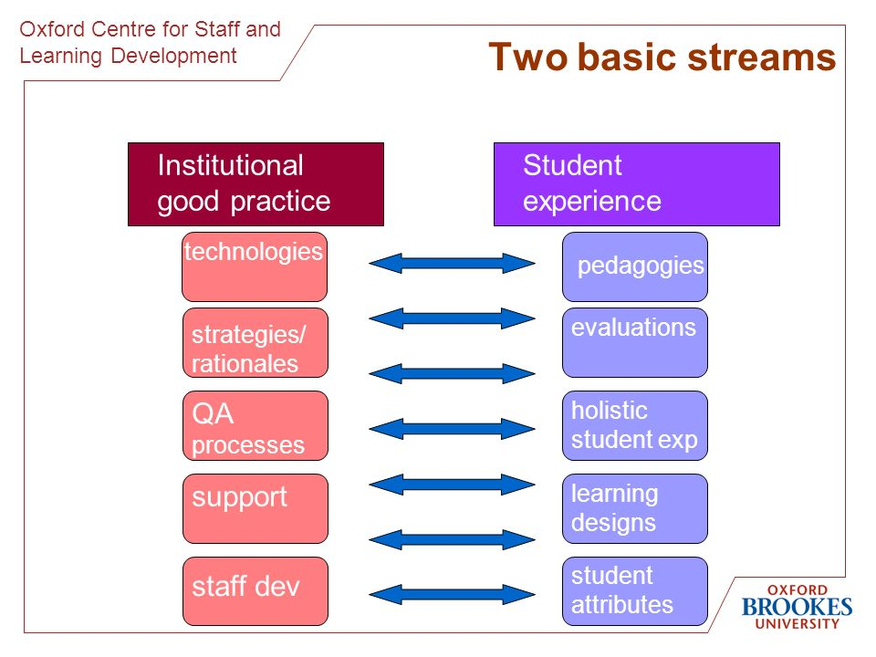 Oxford Centre for Staff and Learning Development Two basic streams Institutional good practice Student experience strategies/ rationales QA processes support staff dev technologies pedagogies evaluationsholistic student exp learning designs student attributes