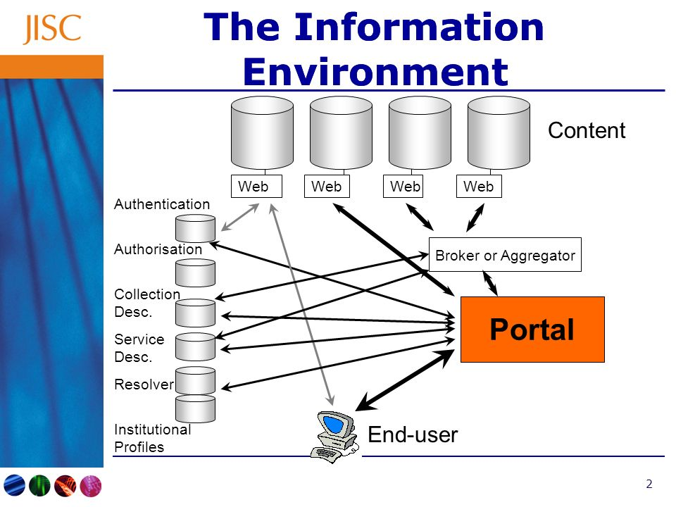 2 The Information Environment Web Content End-user Portal Broker or Aggregator Authentication Authorisation Collection Desc.