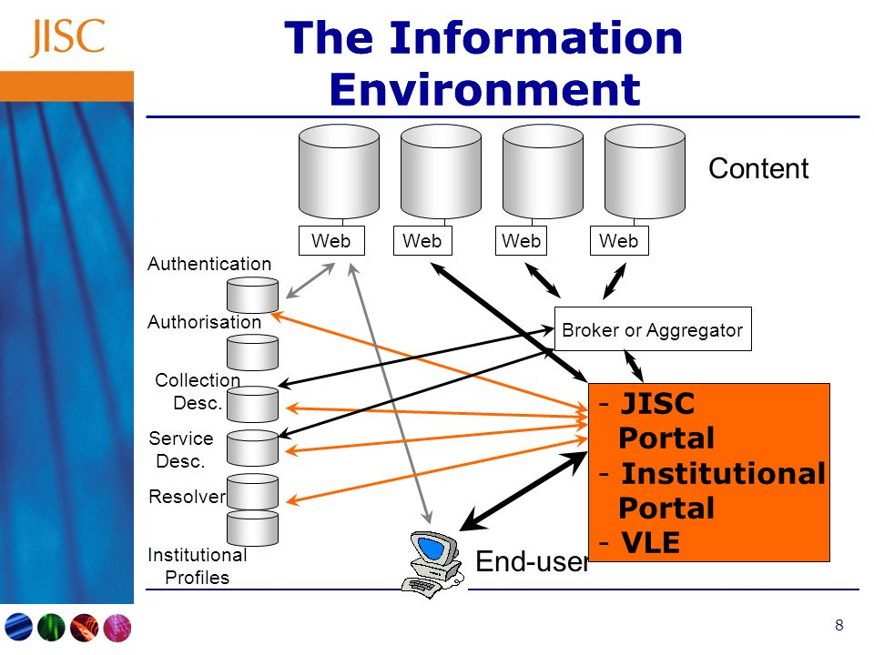 8 The Information Environment Web Content End-user - JISC Portal - Institutional Portal - VLE Broker or Aggregator Authentication Authorisation Collection Desc.