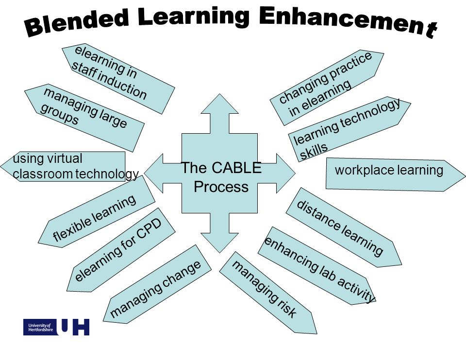 The CABLE Process workplace learning elearning in staff induction managing large groups using virtual classroom technology enhancing lab activity distance learning changing practice in elearning flexible learning elearning for CPD managing change managing risk learning technology skills