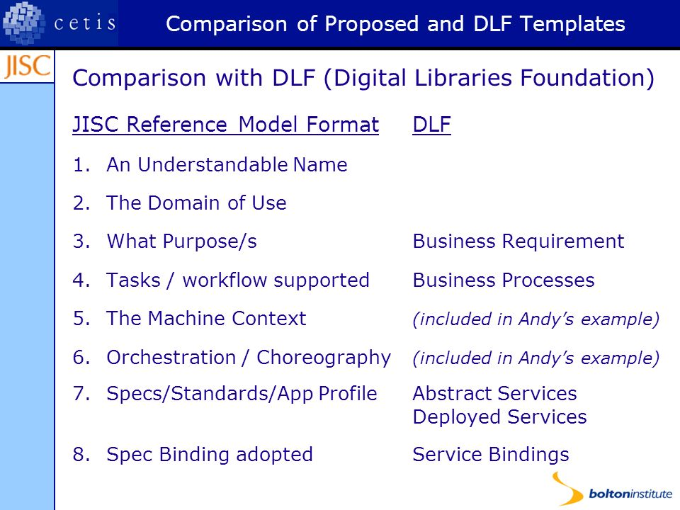 Comparison of Proposed and DLF Templates Comparison with DLF (Digital Libraries Foundation) JISC Reference Model FormatDLF 1.An Understandable Name 2.The Domain of Use 3.What Purpose/s Business Requirement 4.Tasks / workflow supportedBusiness Processes 5.The Machine Context (included in Andys example) 6.Orchestration / Choreography (included in Andys example) 7.Specs/Standards/App ProfileAbstract Services Deployed Services 8.Spec Binding adoptedService Bindings
