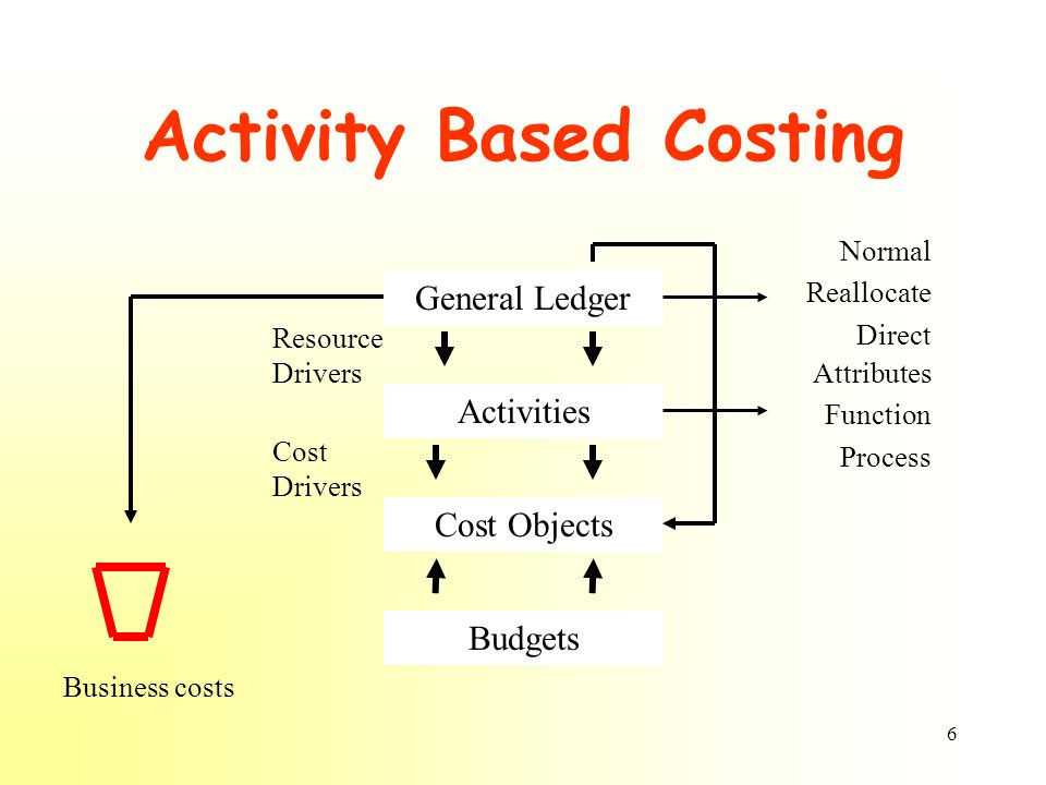 6 Activity Based Costing General Ledger Activities Cost Objects Budgets Business costs Attributes Function Process Normal Reallocate Direct Resource D