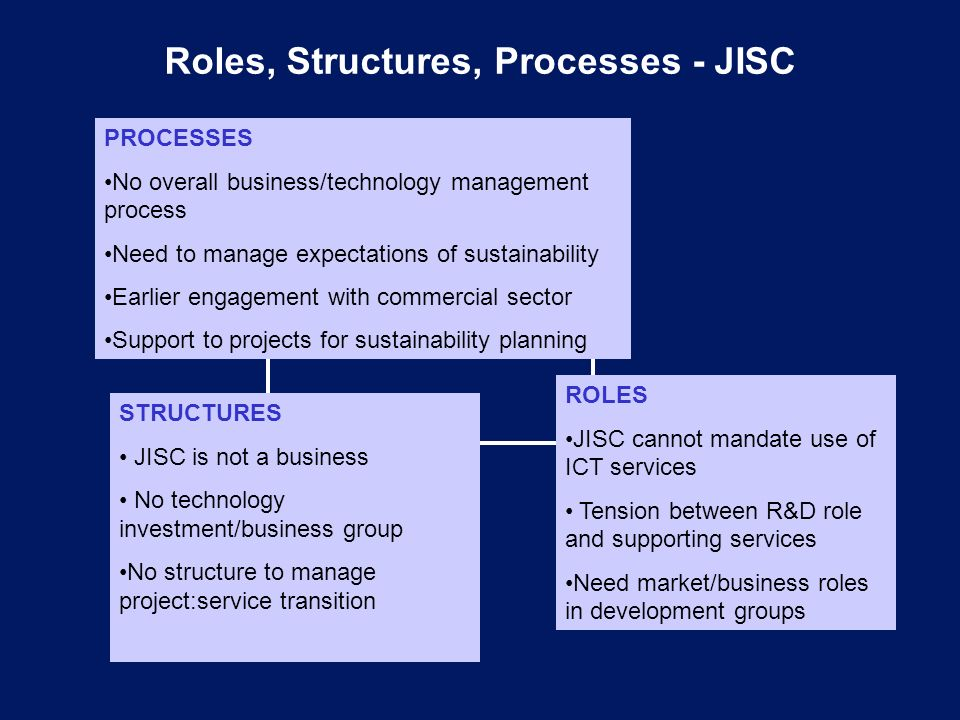 Roles, Structures, Processes - JISC PROCESSES No overall business/technology management process Need to manage expectations of sustainability Earlier engagement with commercial sector Support to projects for sustainability planning ROLES JISC cannot mandate use of ICT services Tension between R&D role and supporting services Need market/business roles in development groups STRUCTURES JISC is not a business No technology investment/business group No structure to manage project:service transition