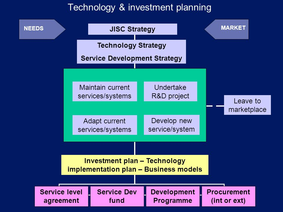 JISC Strategy Technology Strategy Service Development Strategy Adapt current services/systems Undertake R&D project Develop new service/system Leave to marketplace Maintain current services/systems Investment plan – Technology implementation plan – Business models Procurement (int or ext) Development Programme Service level agreement Service Dev fund MARKET NEEDS Technology & investment planning