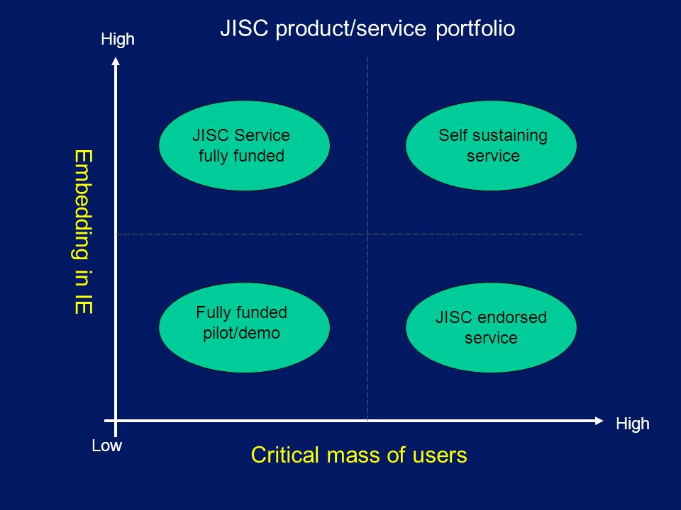 Embedding in IE Critical mass of users Low High JISC Service fully funded Self sustaining service Fully funded pilot/demo JISC endorsed service JISC product/service portfolio